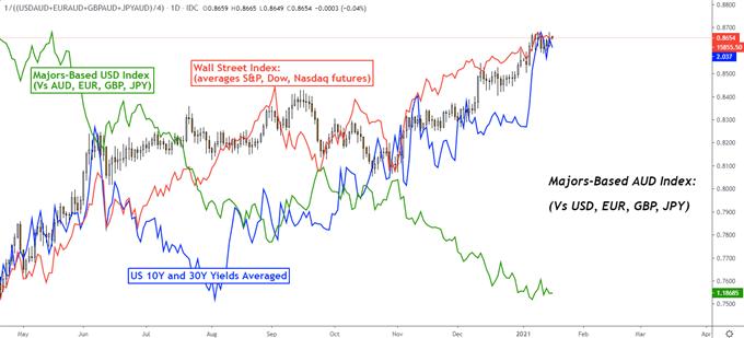 Avustralya Doları Görünümü: Biden Stimulus Bahislerine, S & amp; P 500, ABD Doları, Hazine Tahvillerine Bağlı