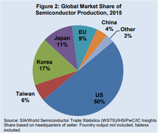 global semiconductor production by country