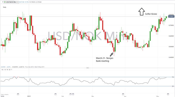 USDNOK Drops as Norges Bank says Rates Will Likely Rise in June