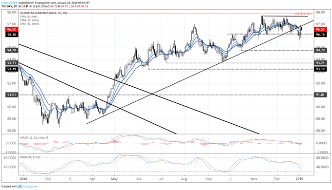 dxy index daily price chart