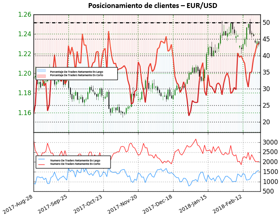 Posicionamiento de clientes señala posible cambio de tendencia para el EUR/USD