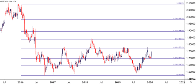Weekly GBPCAD Price Chart