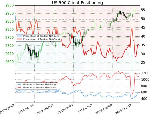 S&P 500 : malgré 65% de traders vendeurs, le Sentiment est mixte