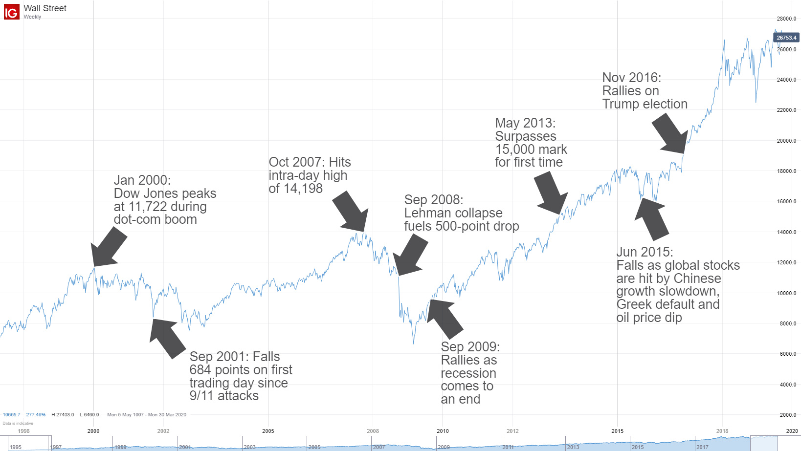 The Dow Jones What Is It Why Is It Relevant To Traders