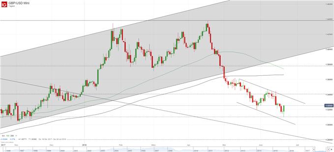 GBP/USD Chart Tagebasis