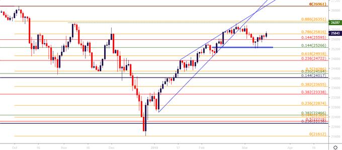 Dow Jones DJIA Daily Price Chart