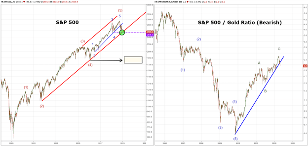 Top Trade Idea 2019: S&P 500 Takes a Back Seat with the US Dollar