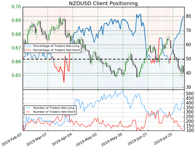 New Zealand Dollar Price Chart and Client Sentiment Ahead of August RBNZ
