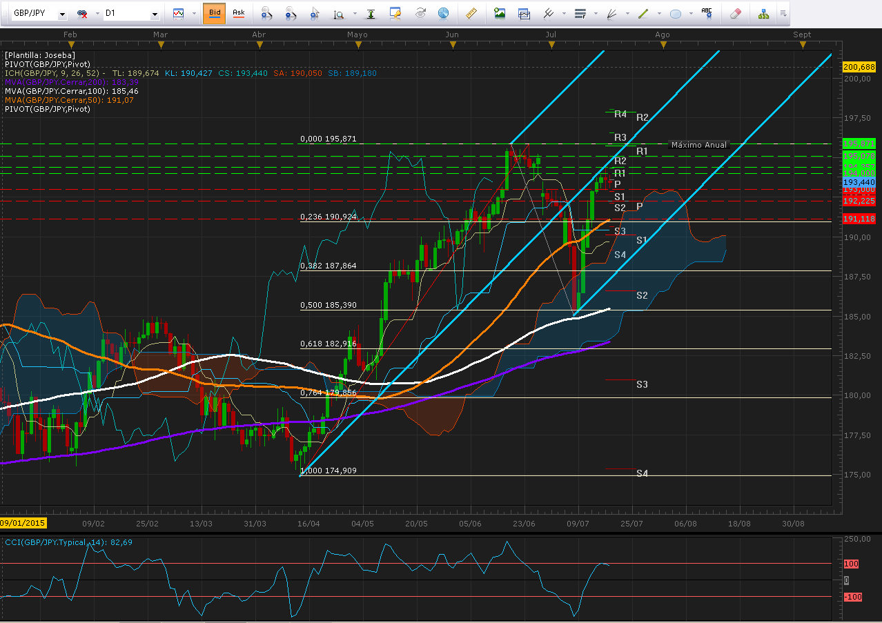 GBP/JPY continúa respetando canal Andrew´s Pitchfork