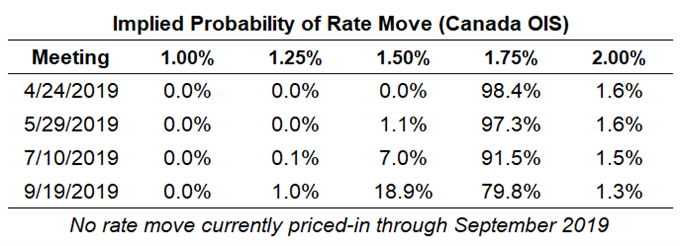 boc rate expectations, cad rate expectations, bank of canada rate cut odds, boc rate cut odd