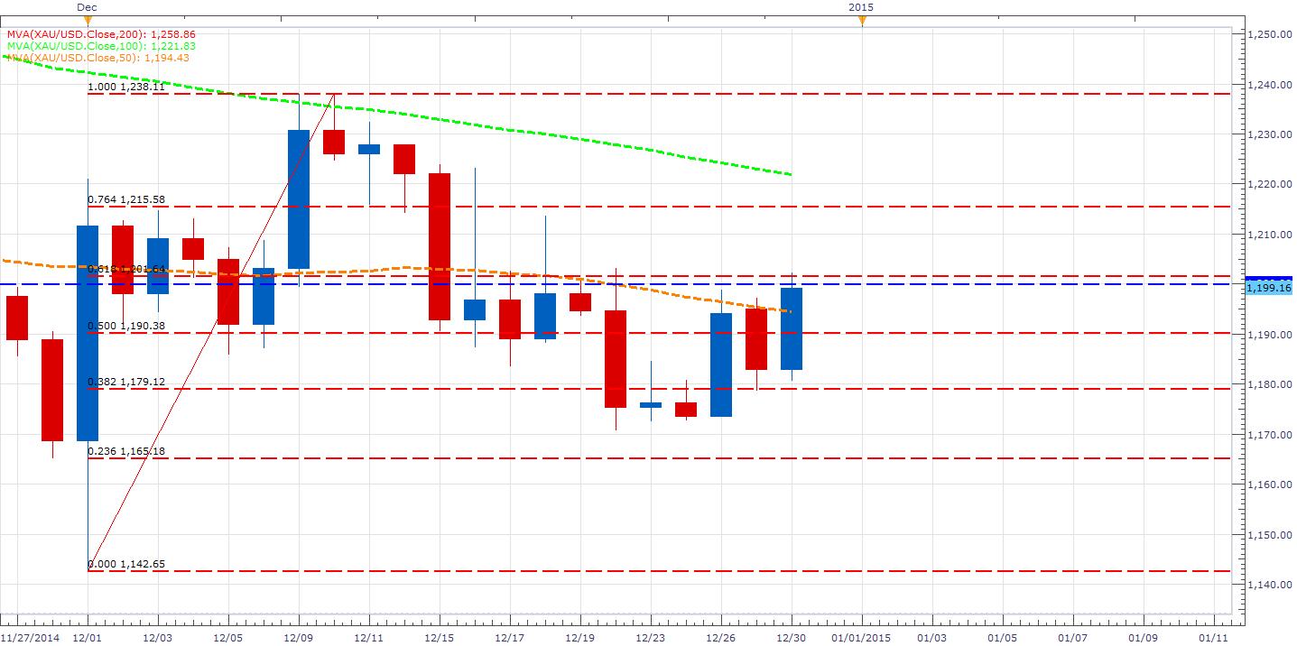 El oro aprovecha la fuga de capital del mercado accionario para presionar los US$1200