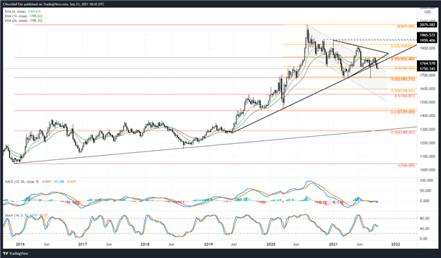 Gold Price Forecast: Pointing Lower After September Fed Meeting - Levels for XAU/USD