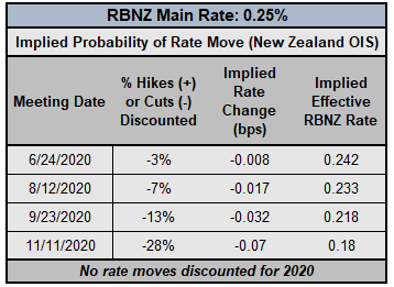 Central Bank Watch: Timing of Next Rate Moves for BOC, RBA, & RBNZ