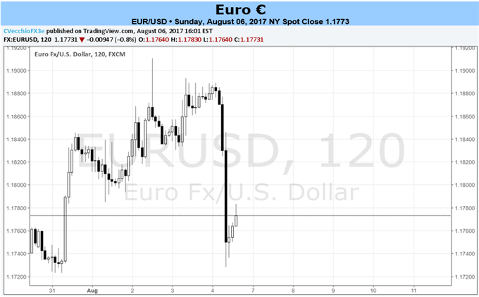 Euro Sentiment at Extreme, Rally Low on Fuel with Light Calendar Ahead