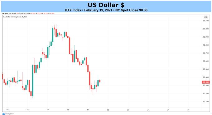 Weekly Fundamental US Dollar Forecast: Mr. Powell Goes to Washington