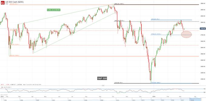 Gráfico diario S&P 500 - 11/03/2019