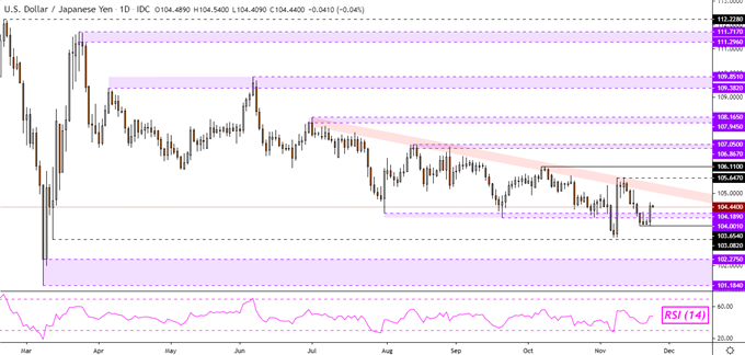 Japanese Yen May Fall on GSA Joe Biden Transition, GBP/USD Eyes Resistance