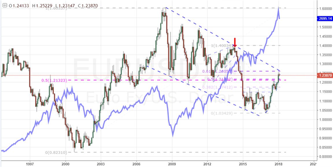 Eur Usd Reversal May Ultimately Be The