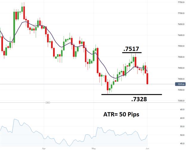 AUD/USD Next Pending Bearish Breakout