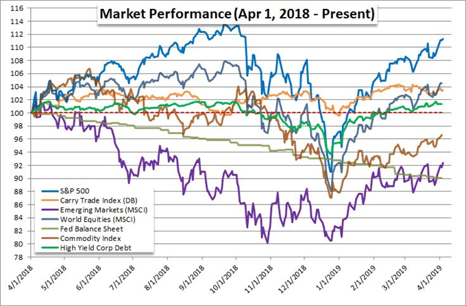 Relative Performance of S&P 500, Carry Trade, Emerging Markets, Commodities, Junk Bonds