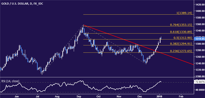 Gold Prices May Retreat on FOMC Minutes After Breaching 1300 Mark