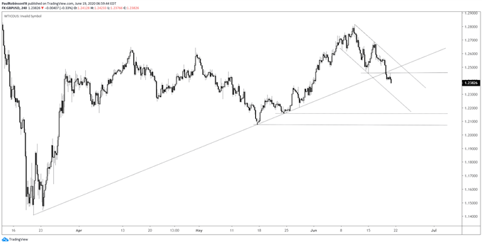 GBP/USD 4-hr chart