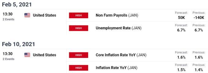 Key US / Japan Data Releases  - USD/JPY Economic Calendar - Event Risk Ahead