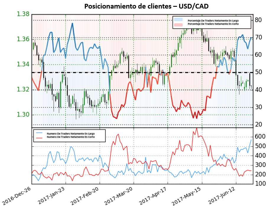 Perspectiva mixta para el USD/CAD según posicionamiento de clientes