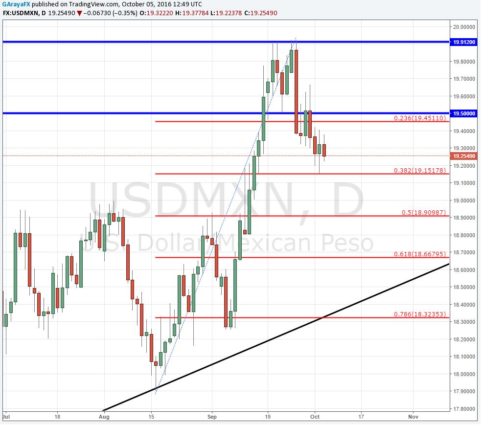 Empleo ADP presiona al dólar a la baja frente al peso mexicano y busca los 19.15.