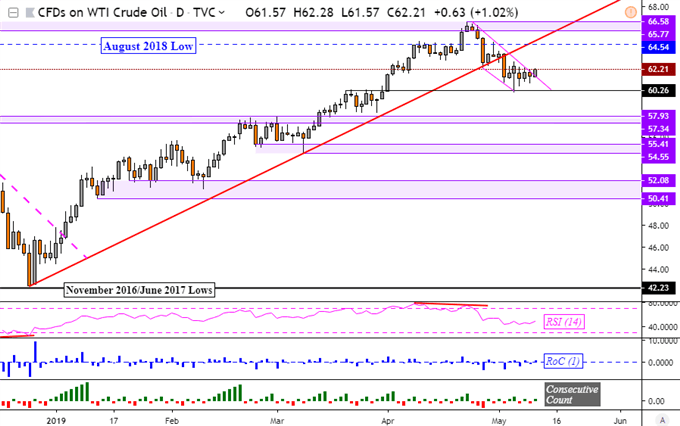 Crude Oil Prices Attempt Resistance Breakout, Gold Eyeing US CPI