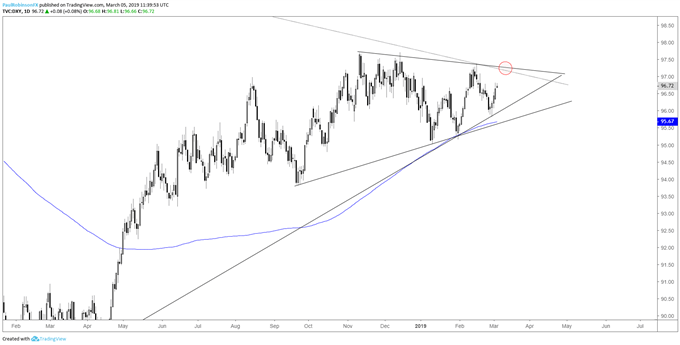 USD index daily chart, room to potential wedge resistance