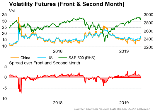 VIX Curve Inversion: A Bad Omen For the S&P 500
