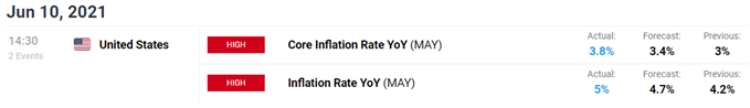 US inflation data