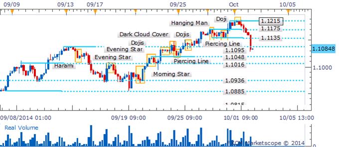 USD/CAD en un punto decisivo mientras una señal de reversión espera confirmación
