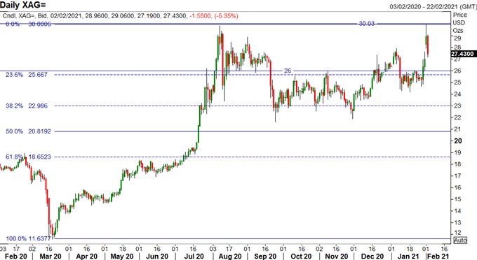 USD Breakout, Silver Double Top, EUR/USD, Gold Breakdown - US Market Open
