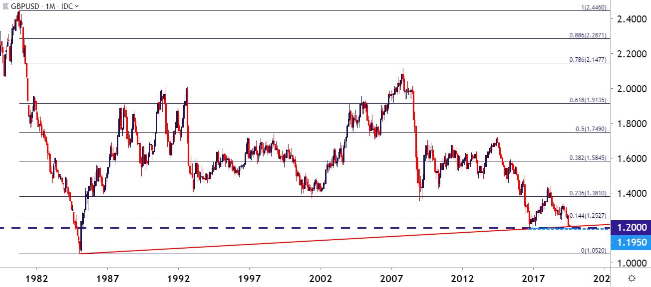 US Dollar Technical Outlook in EUR/USD, GBP/USD, USD/CHF, USD/CAD