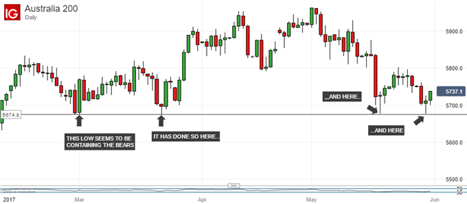 ASX 200 Technical Analysis: February Lows Loom Larger