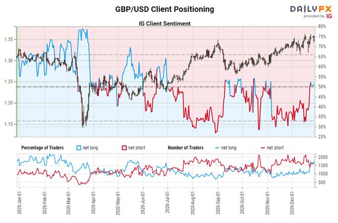 igcs, ig client sentiment index, igcs gbp/usd, gbp/usd rate chart, gbp/usd rate forecast, gbp/usd technical analysis, brexit latest, brexit talks, brexit