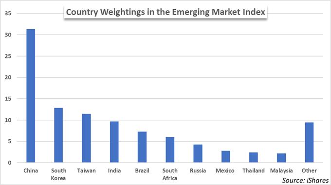 Trade War Weighs on Chinese Tech Stocks, Emerging Markets