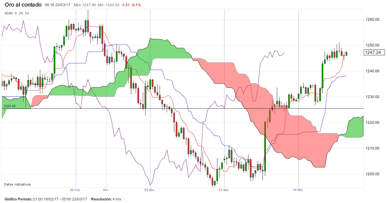 Los mercados reaccionan antes los sucesos de Londres y se preparan al discurso de la Yellen.
