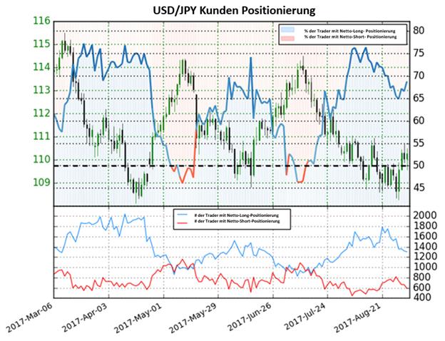 USD/JPY bleibt in den Händen der Bären