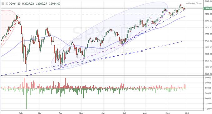 Daily Chart of S&P 500 and 'Tails'