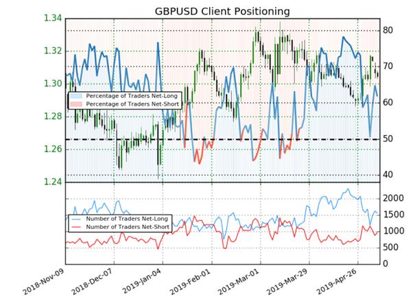 GBPUSD : le positionnement des traders donne un signal baissier