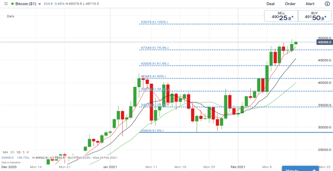 Nikkei 225, ASX 200 Weekly Outlook: Pandemic, Reflation Trade in Focus