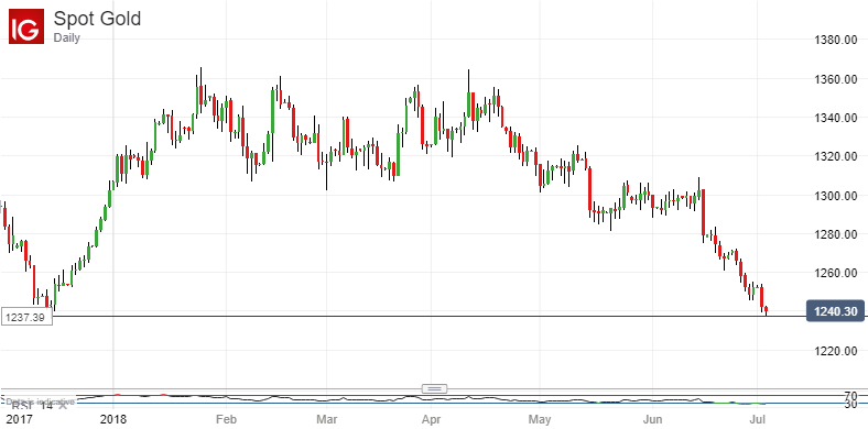 All The Way Back Down: Spot Gold, Daily Chart