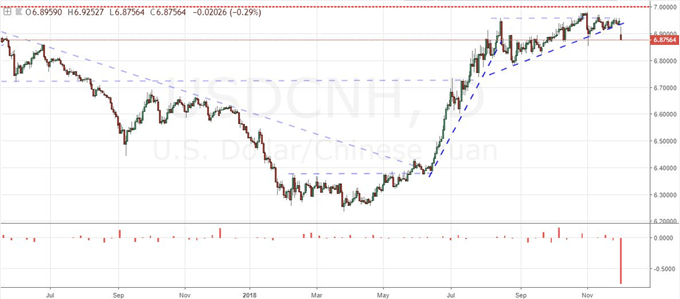S&P 500, AUDUSD or USDCNH - Which is the Better Trade War Play?