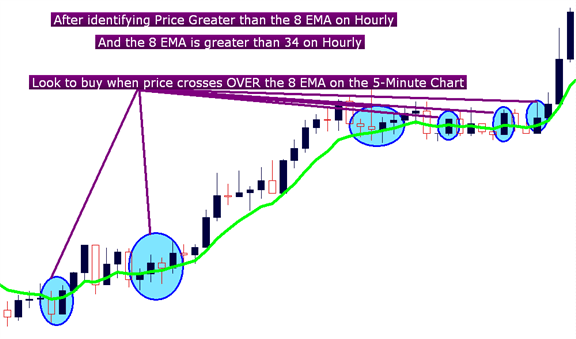 How to time a scalping entry using a moving average crossover strategy