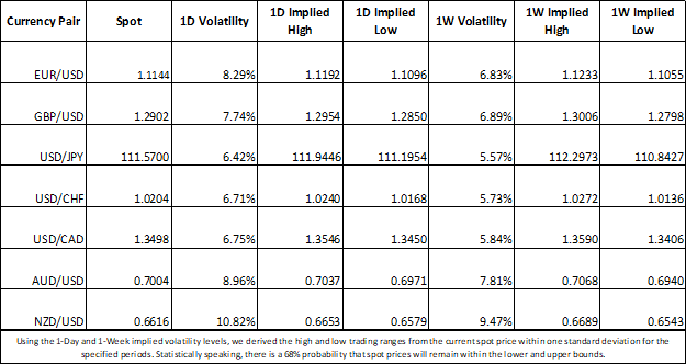 Forex Market Implied Volatility and Trading Ranges USD, JPY, EUR, GBP, AUD, CHF, CAD, NZD
