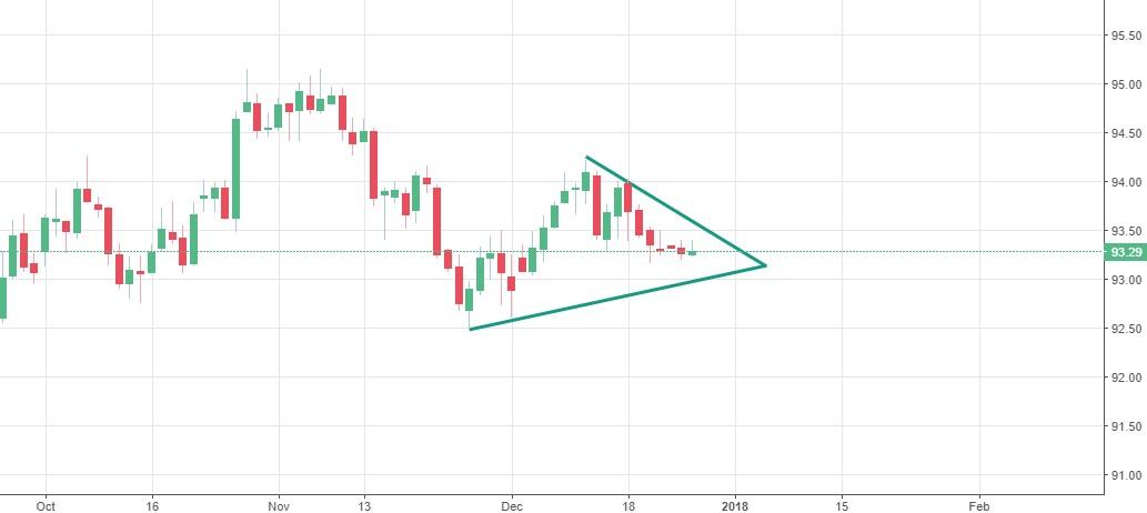 El Índice del Dólar levemente al alza en una jornada muy tranquila