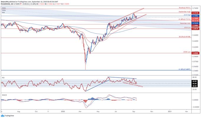 Prospettive per il dollaro australiano: AUD non sconcertato dalle restrizioni COVID-19 estese